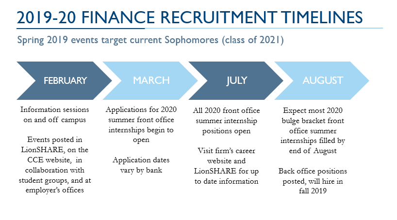 New Year, New Rules? Updated Recruitment Timelines in the Financial